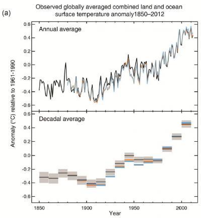 01 courbe giec rechauffement climatique