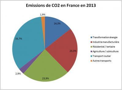 03 emissions co2 france 2013